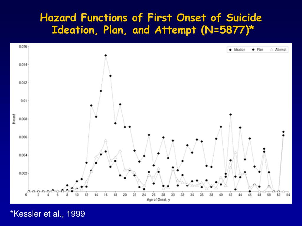 Hazard Functions of First Onset of Suicide
