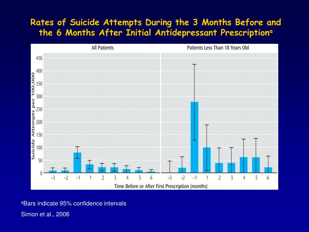 Rates of Suicide Attempts During the 3 Months Before and the 6 Months After Initial Antidepressant Prescription