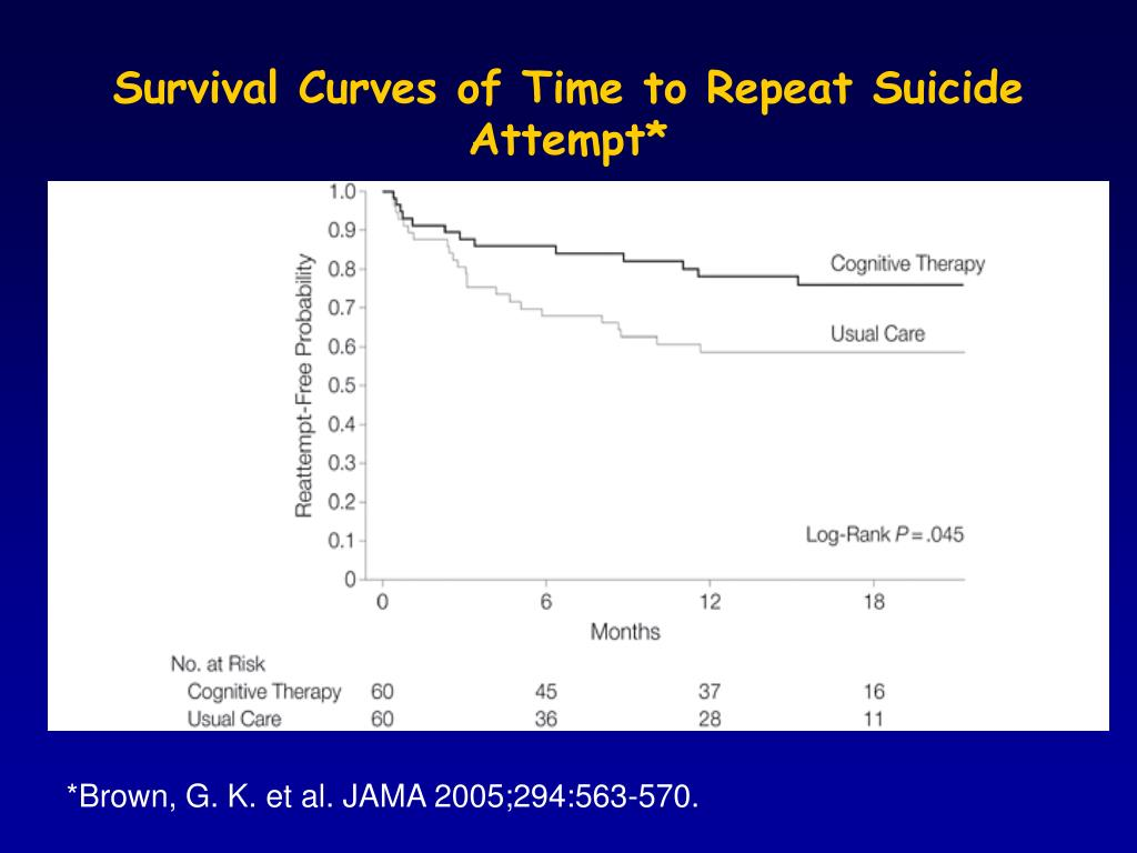 Survival Curves of Time to Repeat Suicide Attempt*