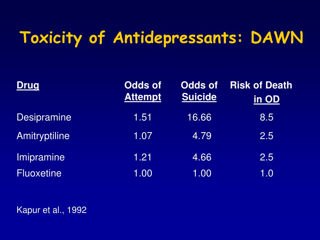 Toxicity of Antidepressants: DAWN
