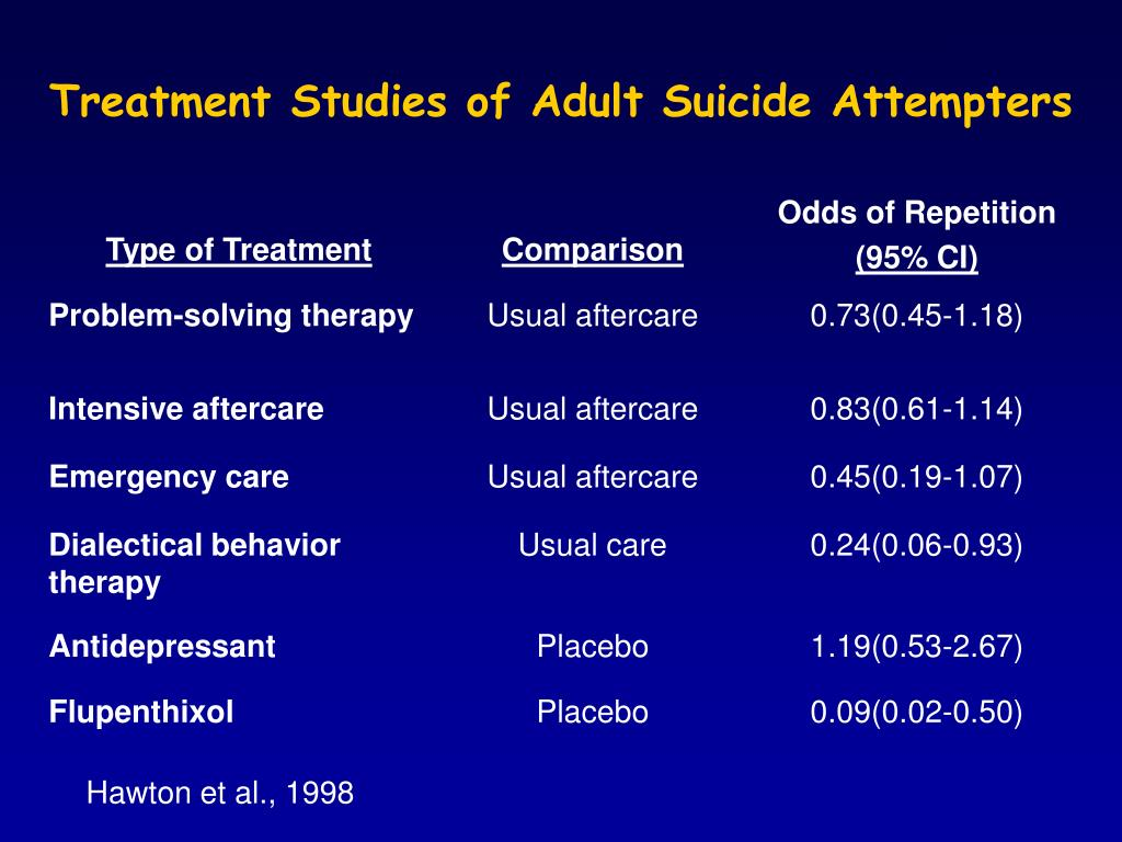 Treatment Studies of Adult Suicide Attempters