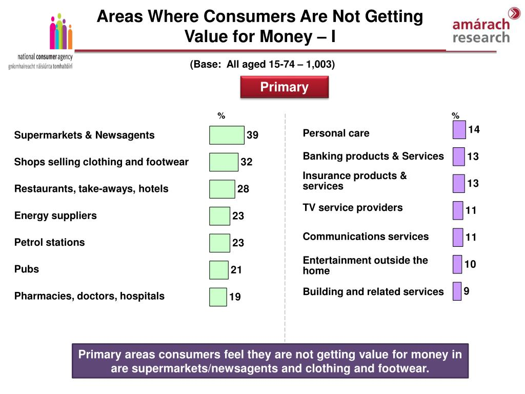 Areas Where Consumers Are Not Getting Value for Money – I