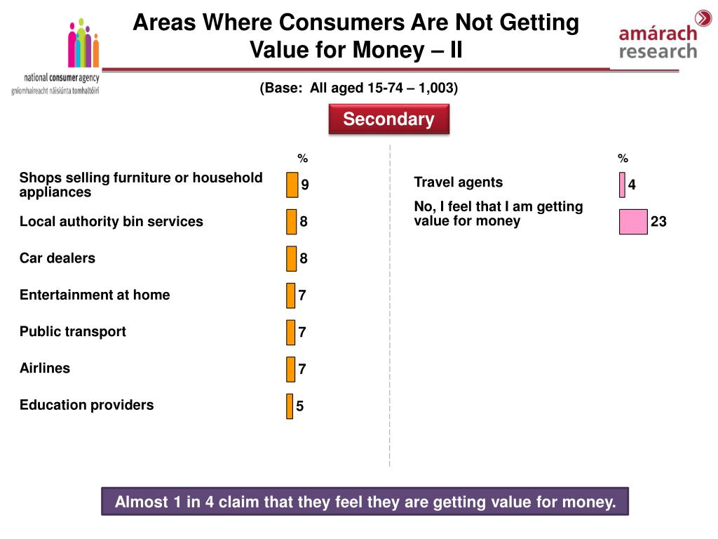 Areas Where Consumers Are Not Getting Value for Money – II