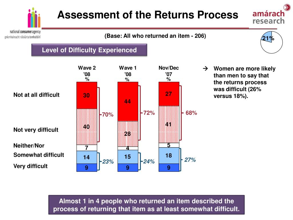 Assessment of the Returns Process