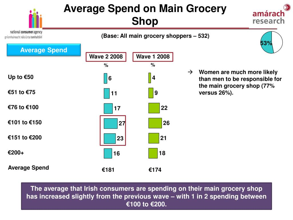 Average Spend on Main Grocery Shop