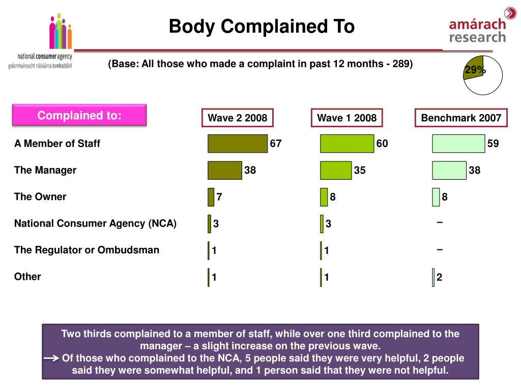 Body Complained To