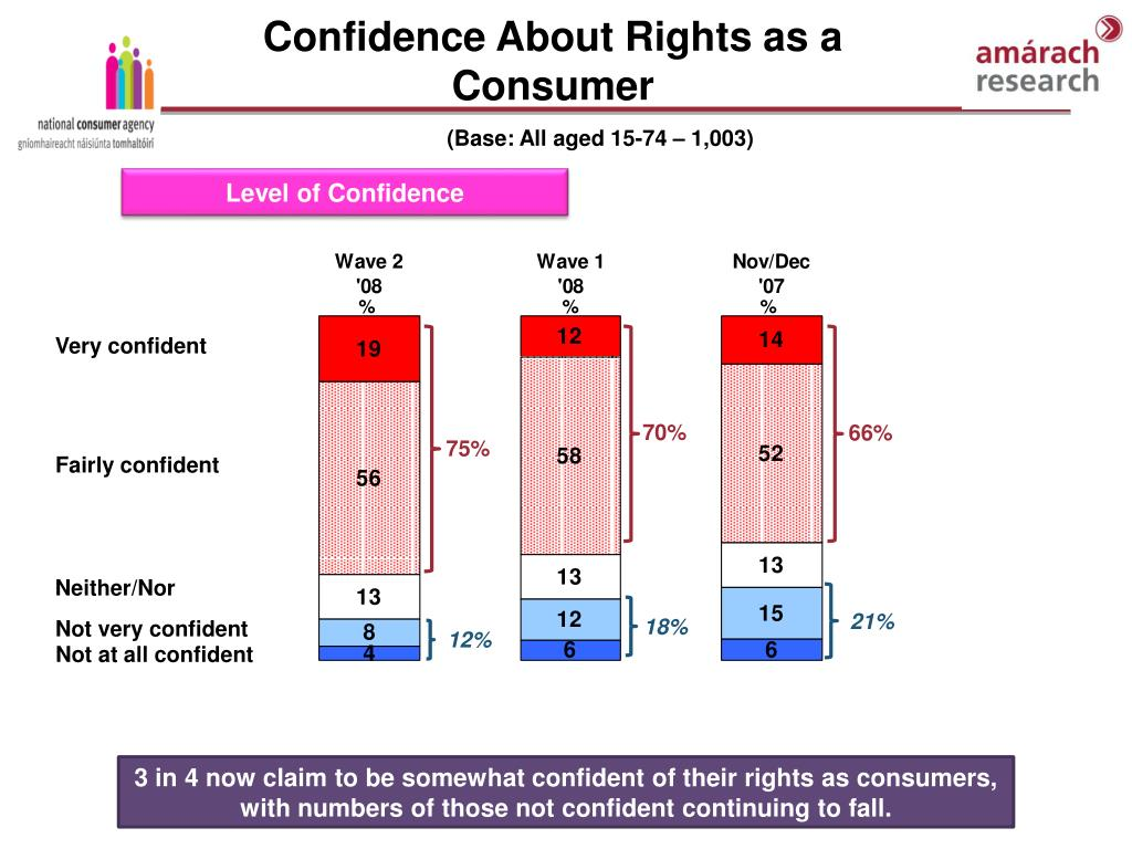 Confidence About Rights as a Consumer