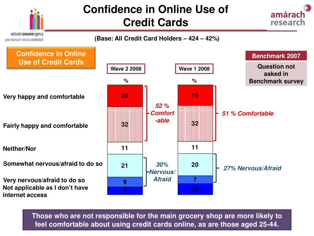 Confidence in Online Use of