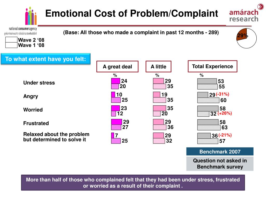 Emotional Cost of Problem/Complaint