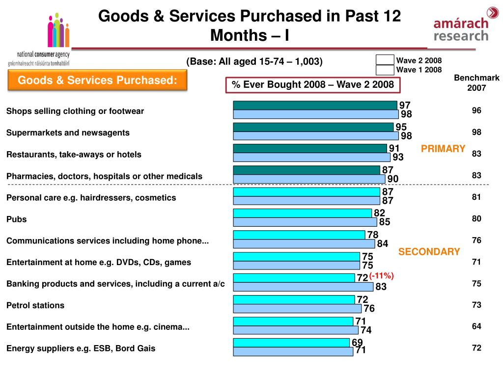 Goods & Services Purchased in Past 12 Months – I