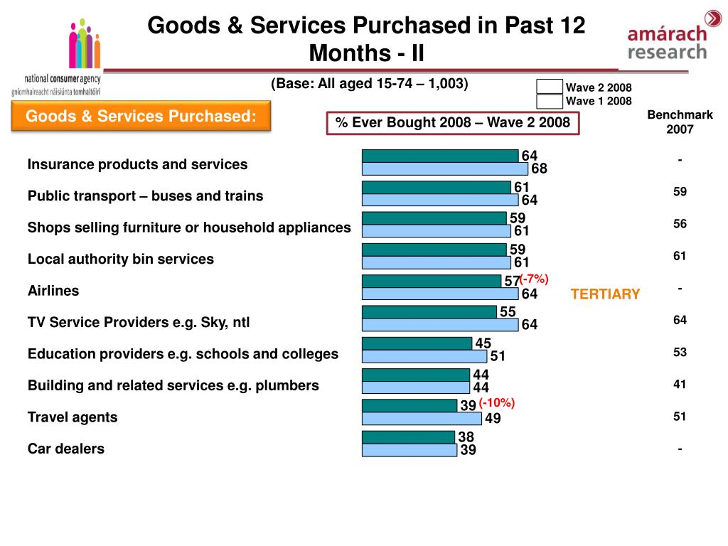 Goods & Services Purchased in Past 12 Months - II