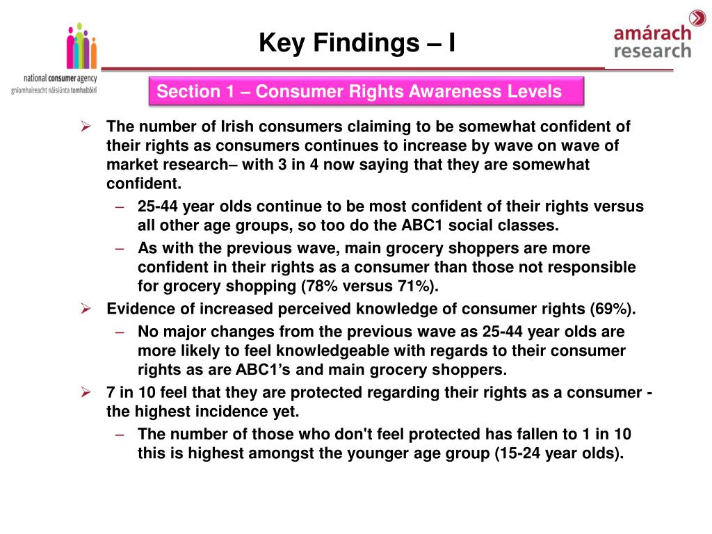 The number of Irish consumers claiming to be somewhat confident of their rights as consumers continues to increase by wave on wave of market research– with 3 in 4 now saying that they are somewhat confident.