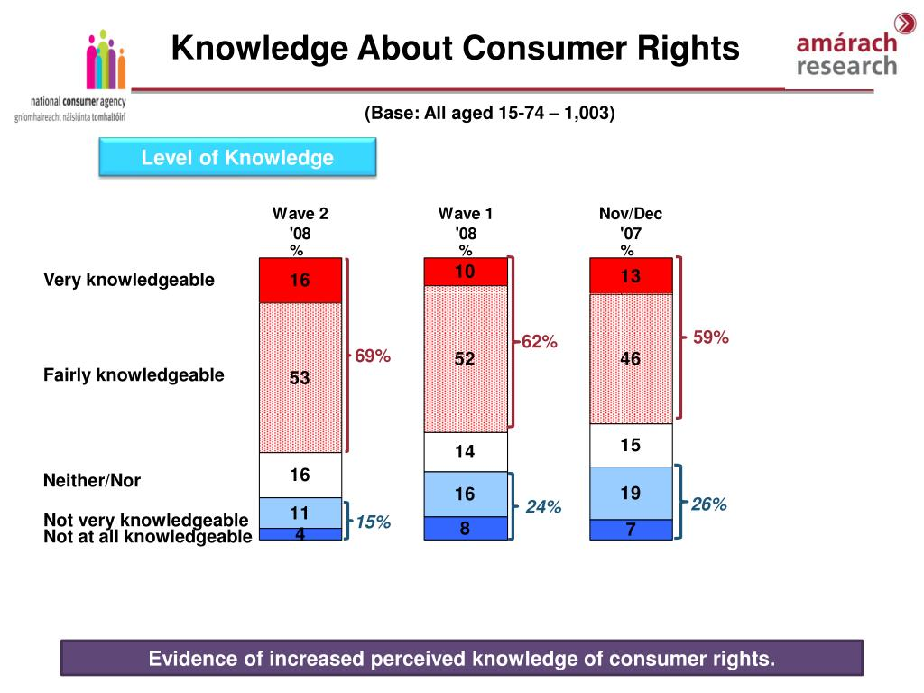 Knowledge About Consumer Rights