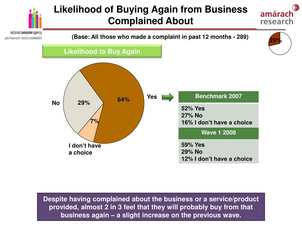 Likelihood of Buying Again from Business Complained About