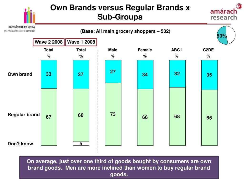 Own Brands versus Regular Brands x Sub-Groups