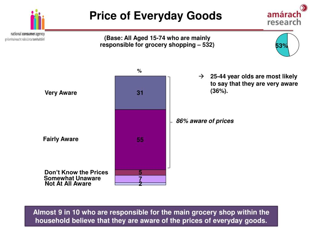 Price of Everyday Goods
