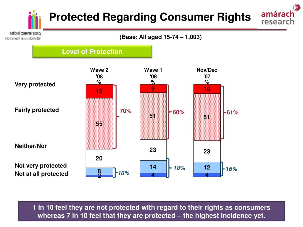 Protected Regarding Consumer Rights