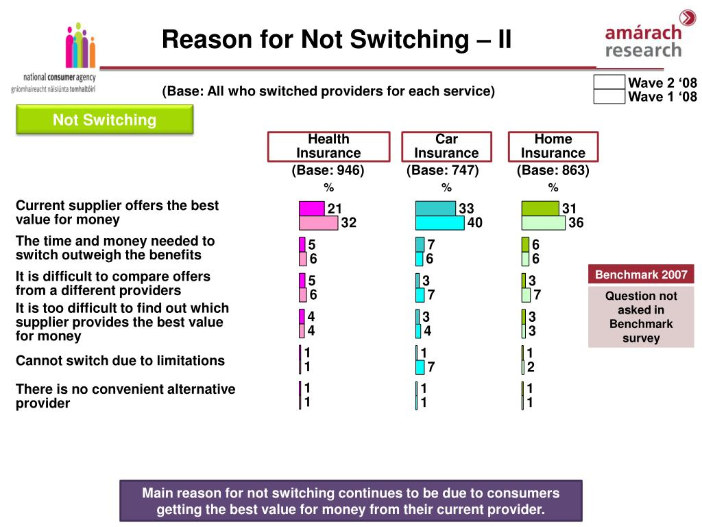 Reason for Not Switching – II