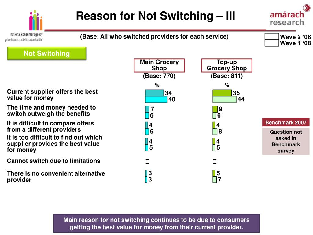Reason for Not Switching – III