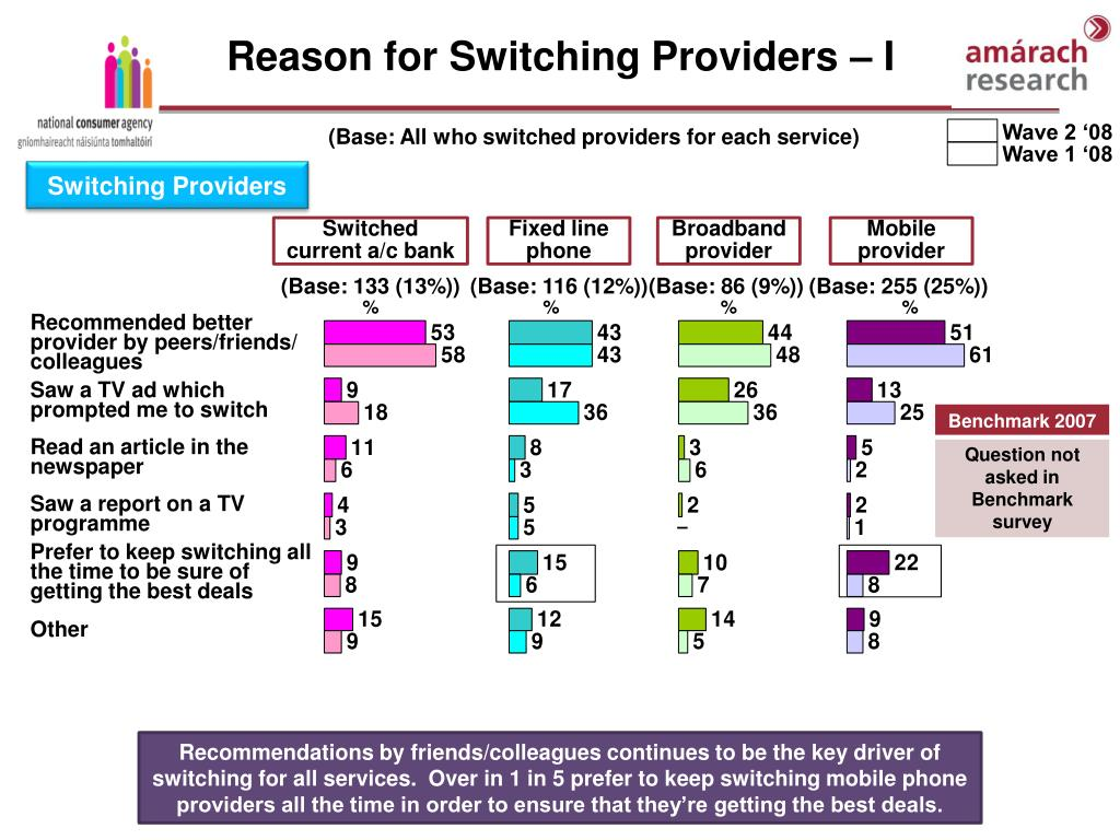 Reason for Switching Providers – I