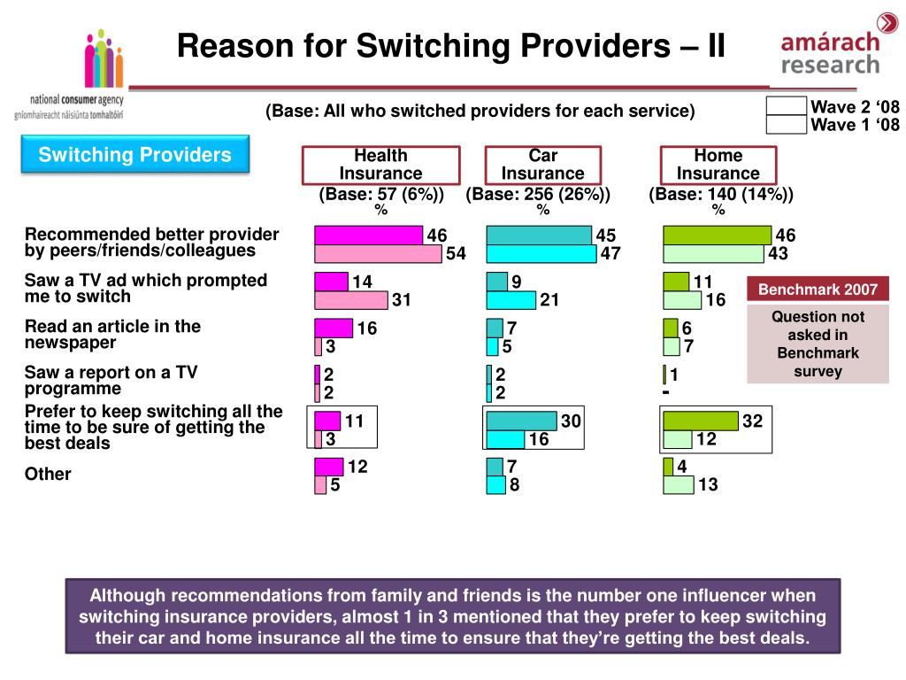 Reason for Switching Providers – II