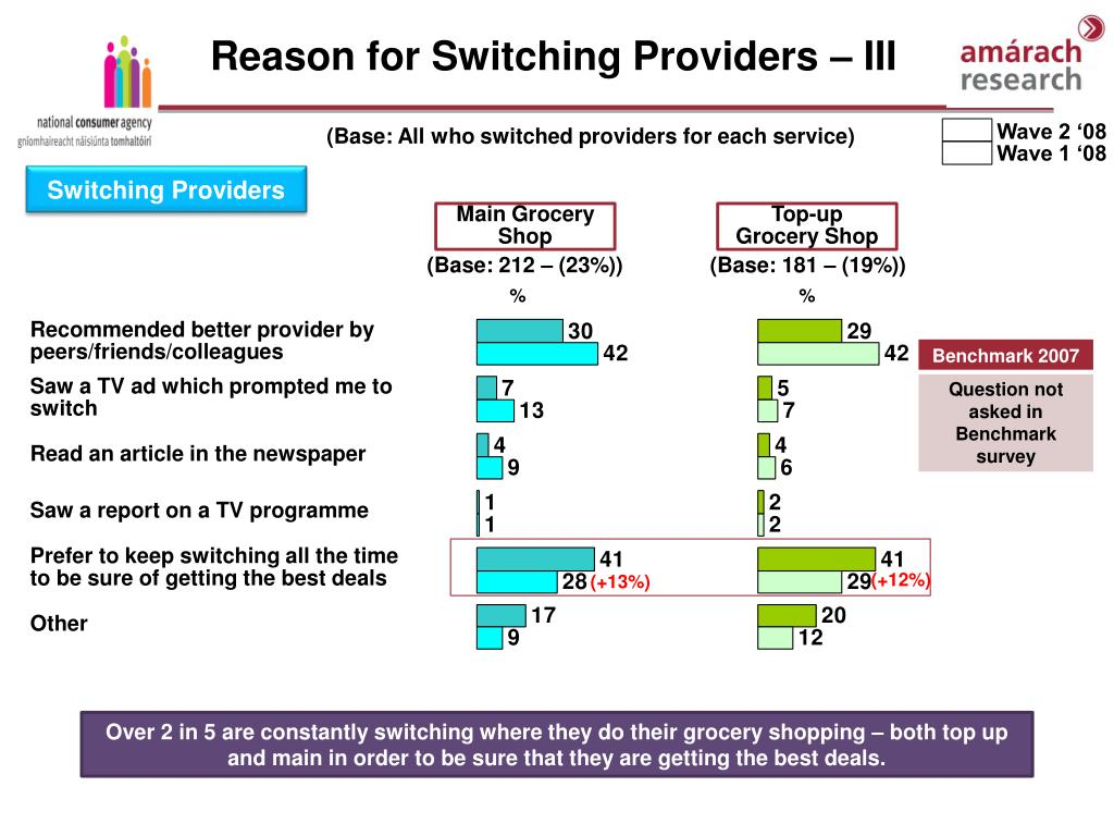 Reason for Switching Providers – III