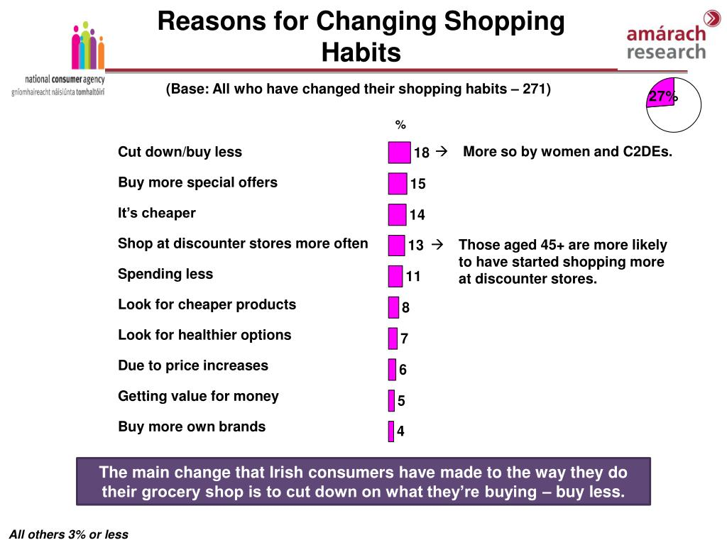 Reasons for Changing Shopping Habits
