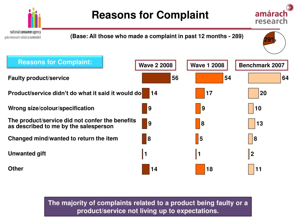 Reasons for Complaint