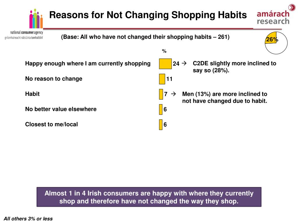 Reasons for Not Changing Shopping Habits