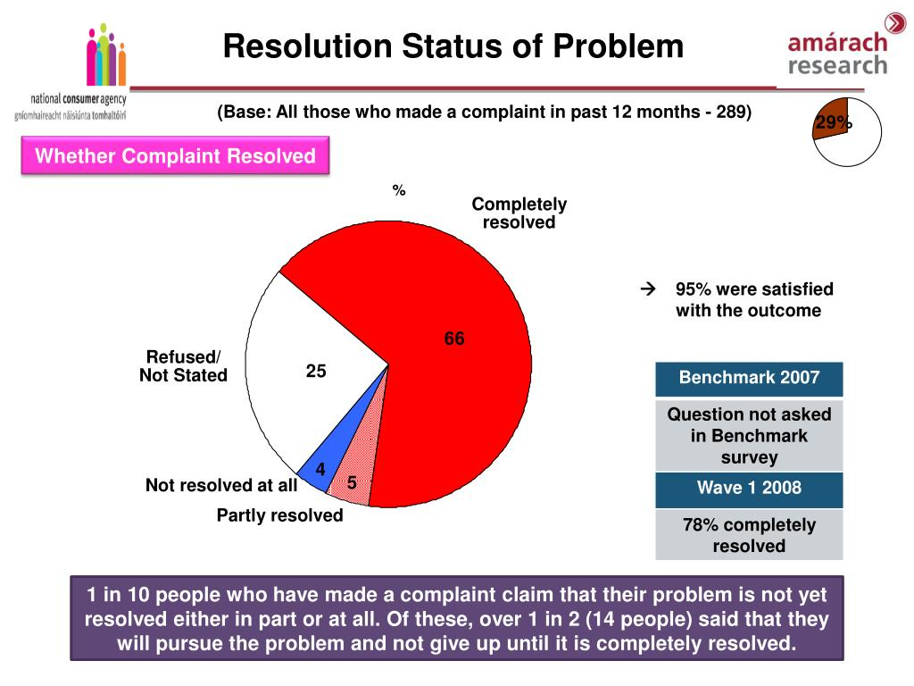 Resolution Status of Problem