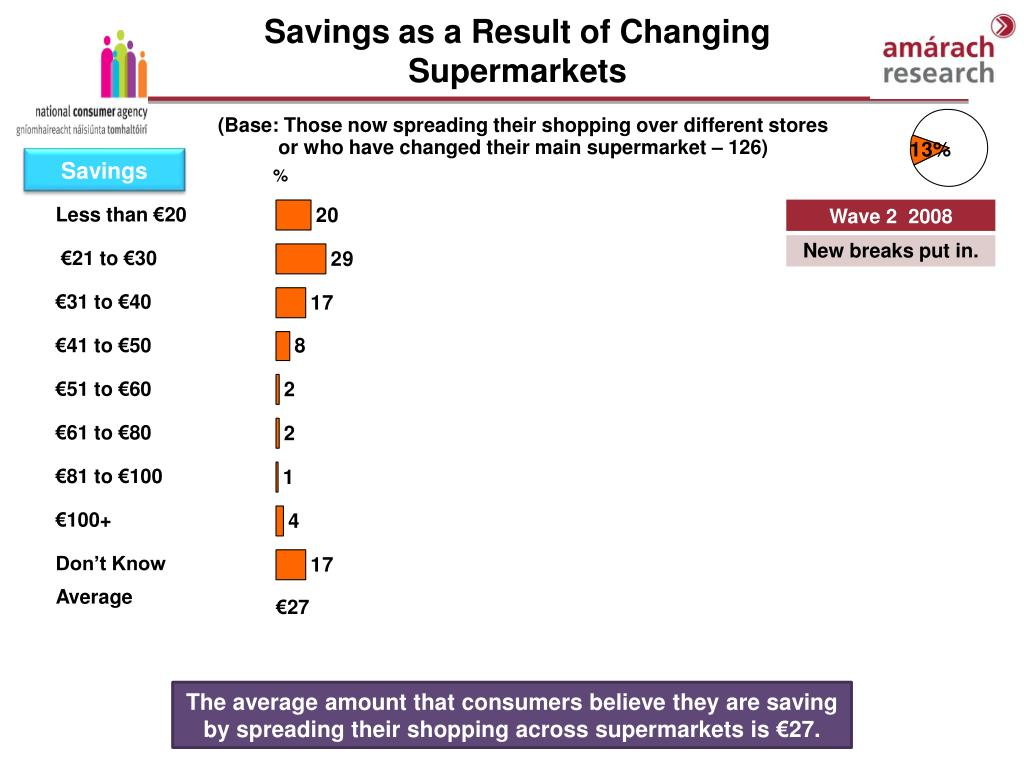 Savings as a Result of Changing Supermarkets