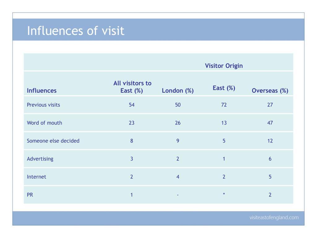 Influences of visit
