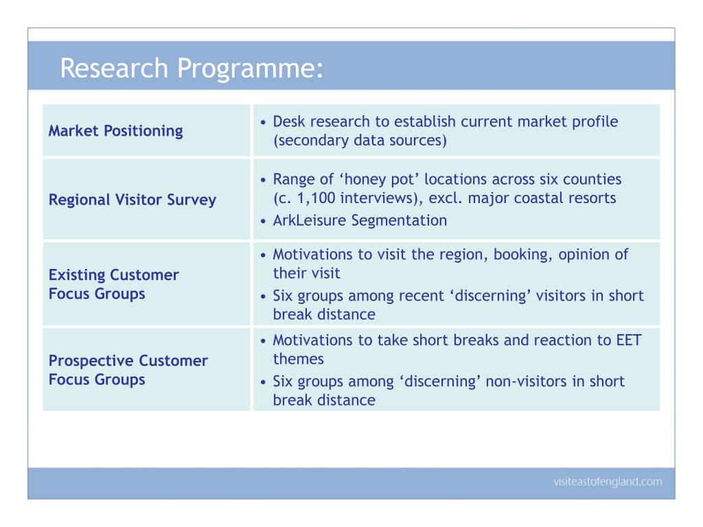 Research Programme: