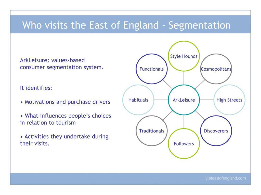 Who visits the East of England - Segmentation