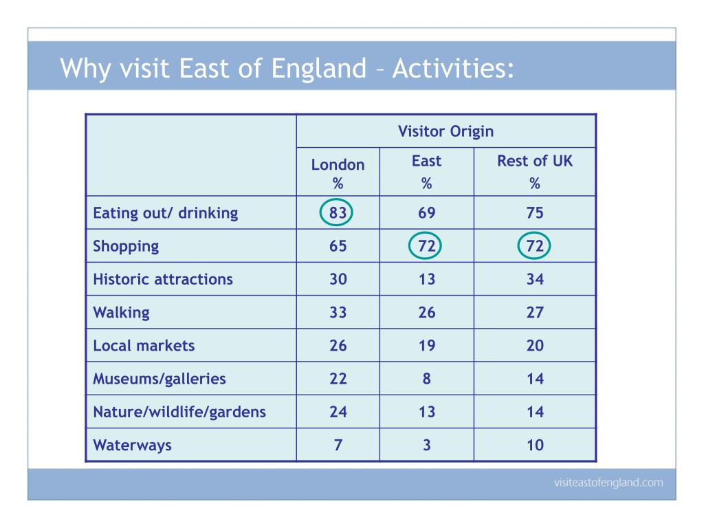 Why visit East of England – Activities: