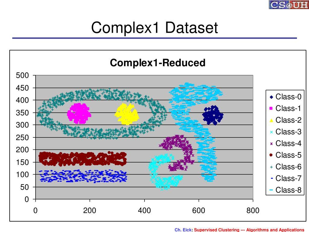 Complex1 Dataset