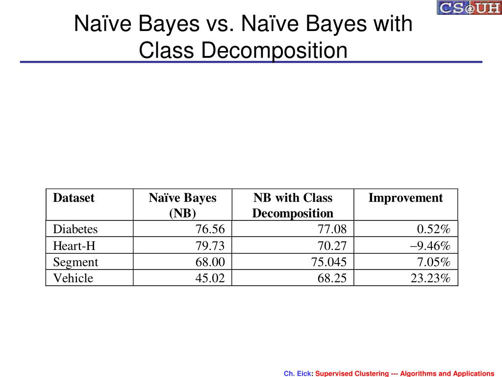 Naïve Bayes vs. Naïve Bayes with