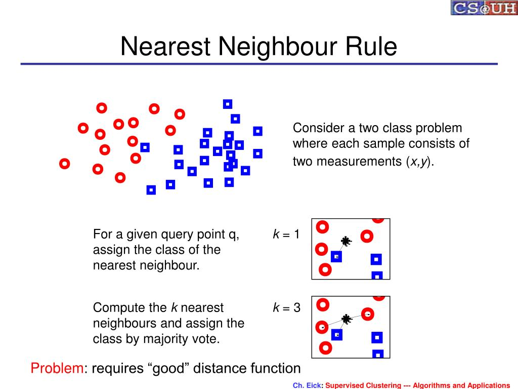Nearest Neighbour Rule
