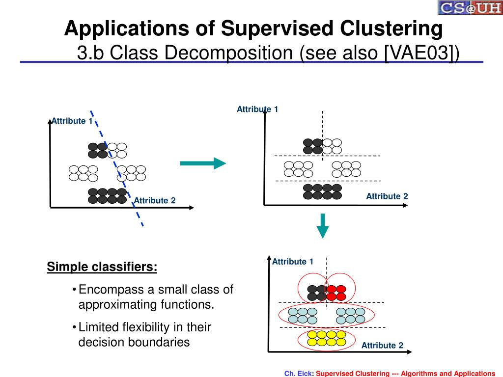 Applications of Supervised Clustering