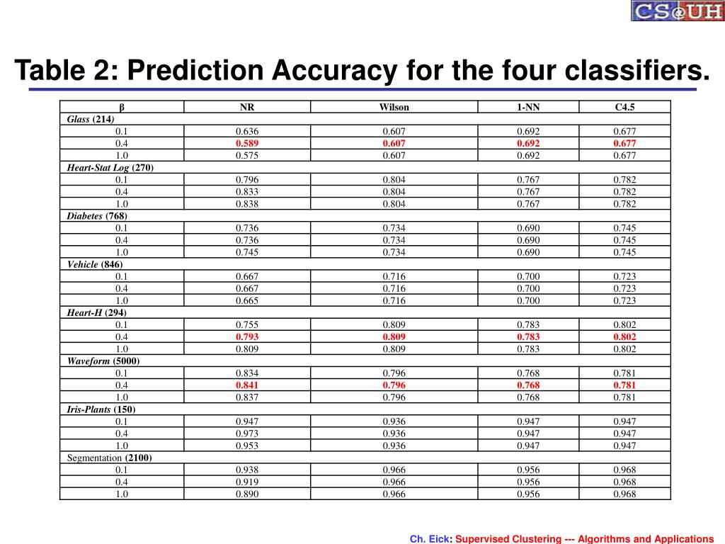 Table 2: Prediction Accuracy for the four classifiers.