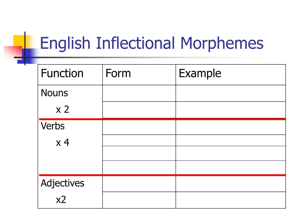 English Inflectional Morphemes