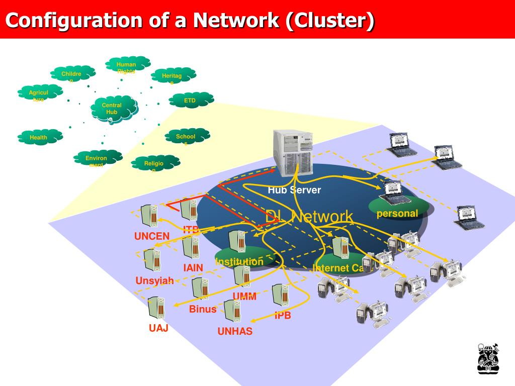 Configuration of a Network (Cluster)