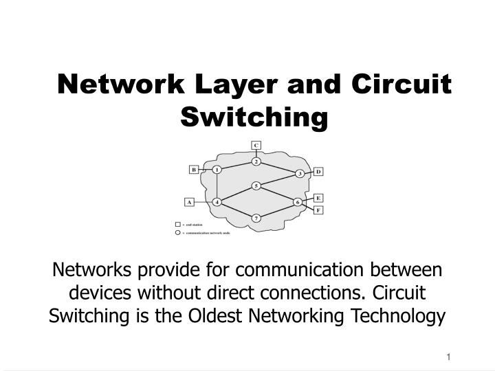 Network layer and circuit switching l.jpg