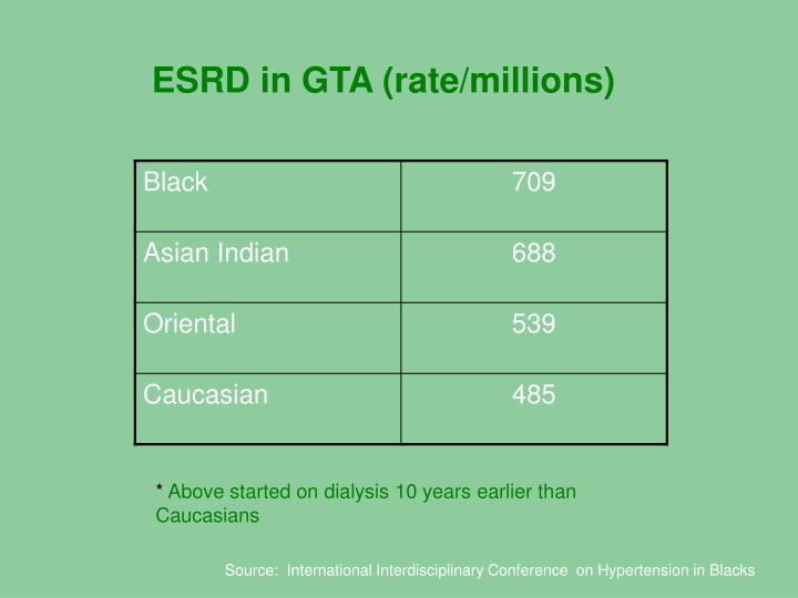 ESRD in GTA (rate/millions)
