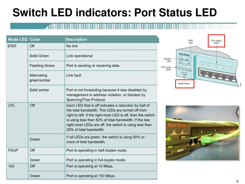 Switch LED indicators: Port Status LED
