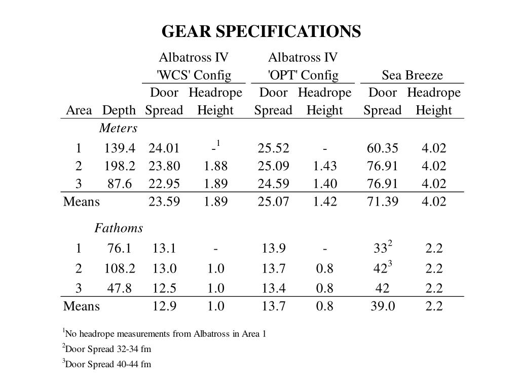 GEAR SPECIFICATIONS