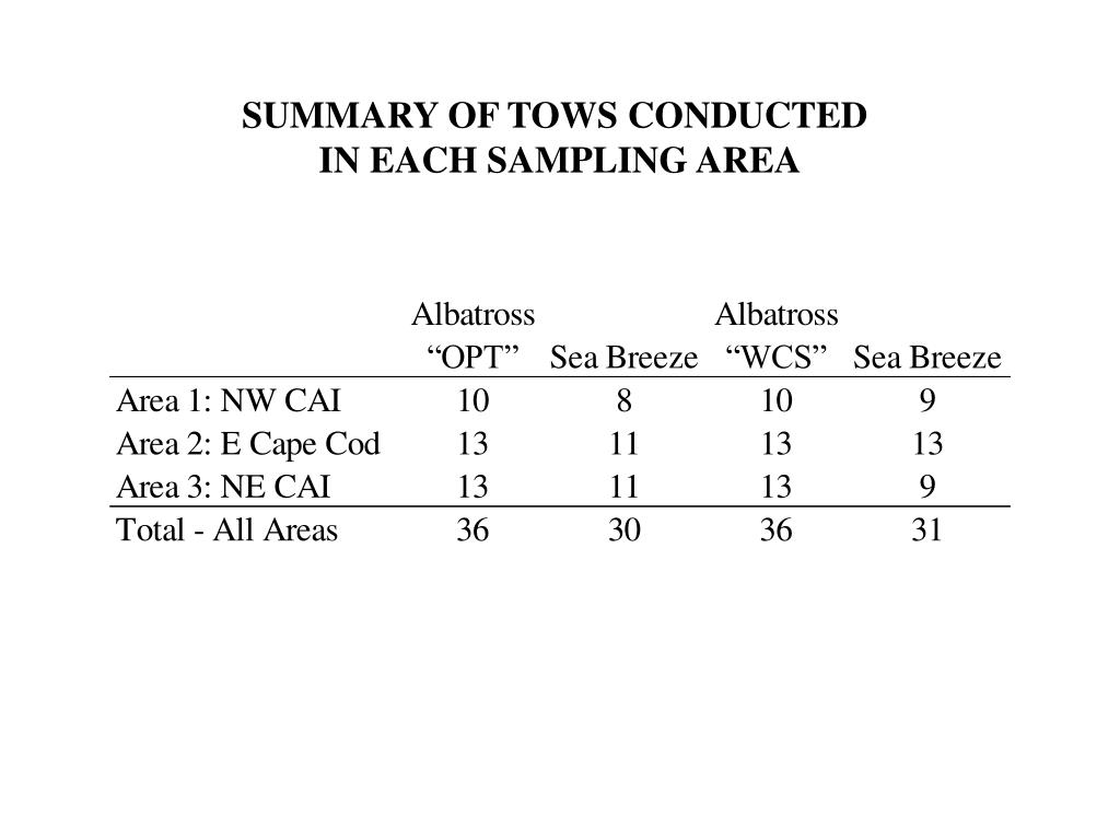 SUMMARY OF TOWS CONDUCTED