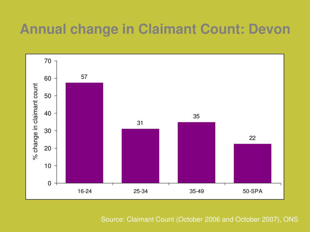 Annual change in Claimant Count: Devon