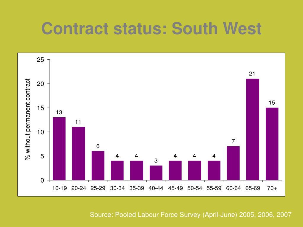 Contract status: South West