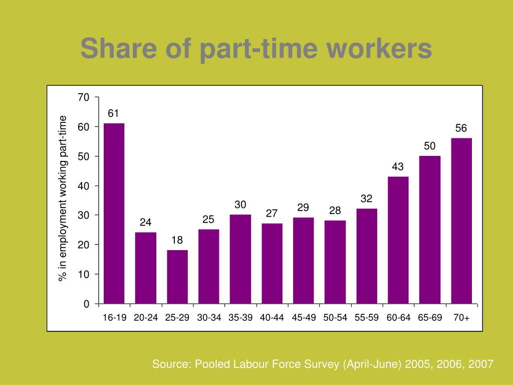 Share of part-time workers